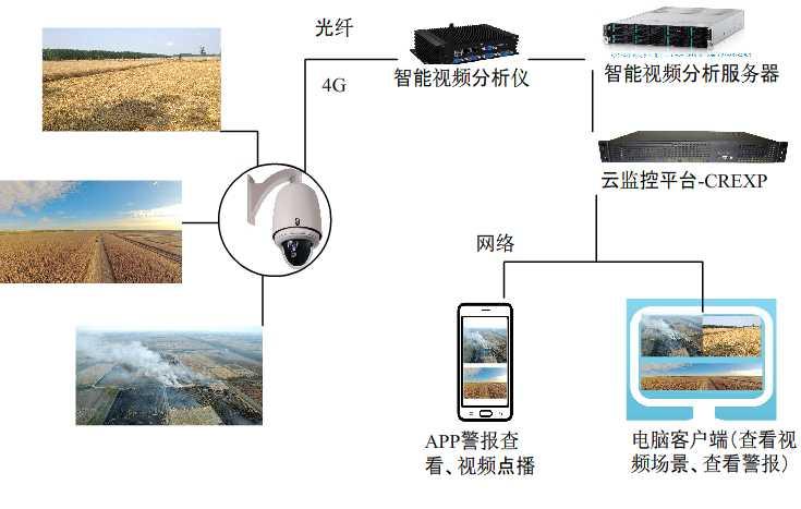 武汉倍特威视系统有限公司秸秆禁烧烟火检测设计方案