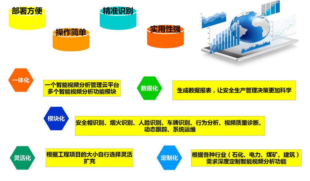 智能视频分析安全生产管理
